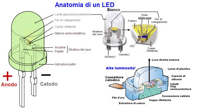 struttura LED come funziona
