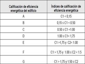 clasificación-300x225 Nueva ley sobre la eficiencia energética de edificios y viviendas.