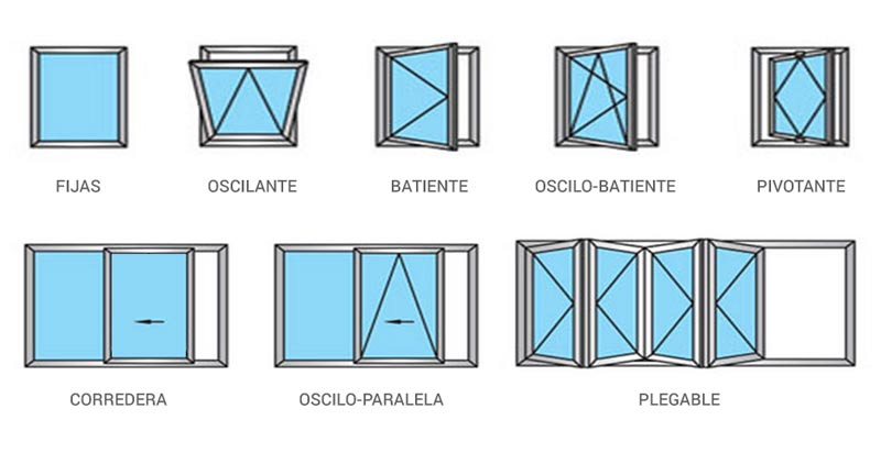 tipos-de-ventana Bono 3h. limpieza profesional de cristales
