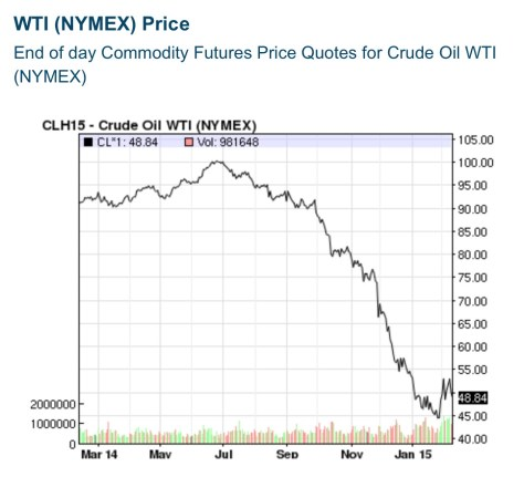 One year oil price history as of February 11, 2015 via Nasdaq.com.