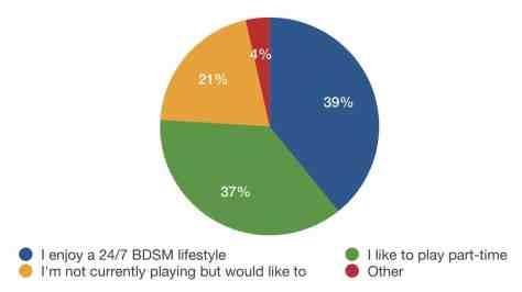 BDSM lifestyle status survey