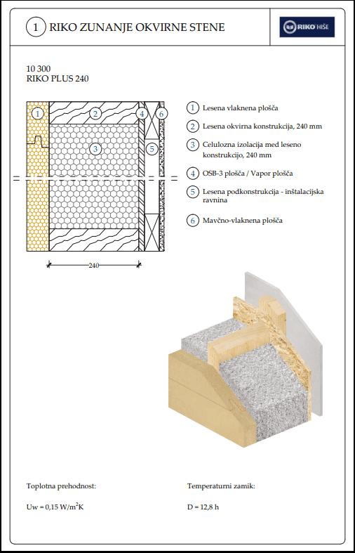 Structura perete Riko Hise cu izolatie de celuloza