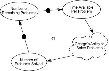 Causal Loop Diagram Examples State Diagram Examples wiring