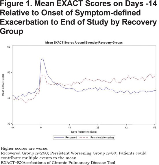 Recovery and persistent worsening in the those with COPD flare-ups