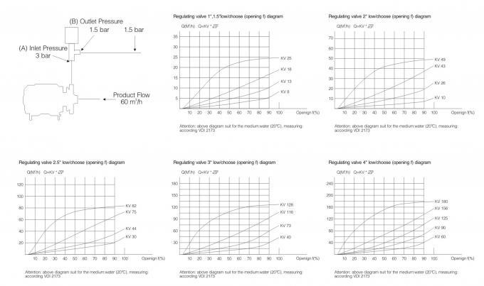 SS 304 3 Inch Aseptic Pneumatic Reversing Regulating Valve