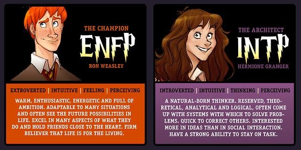 Using Personality Type in Character Development