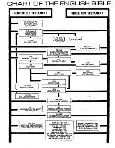 Bible chart real big also  history of english rh donredding