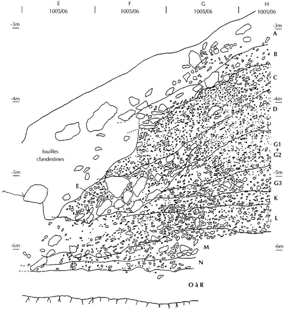 La Quina modern excavations stratigraphy