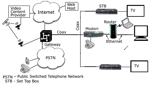 Home Modem Cable Wiring Diagram USB To Ethernet Wiring