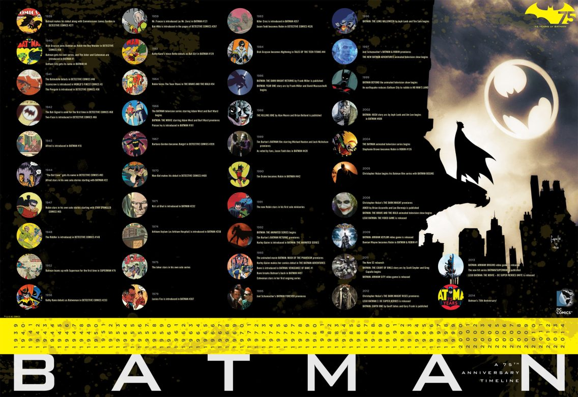 Batman Time Line