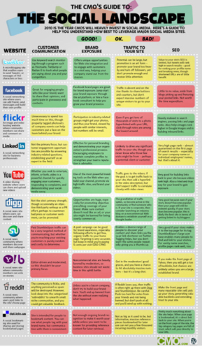 Infographic: CMO's Guide to the Social Media Landscape