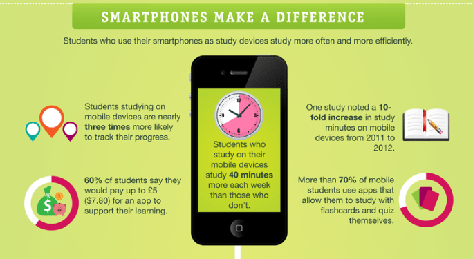 Smartphones make a difference
