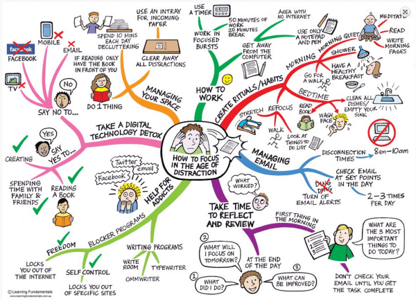 How to focus in the age of distraction Technology