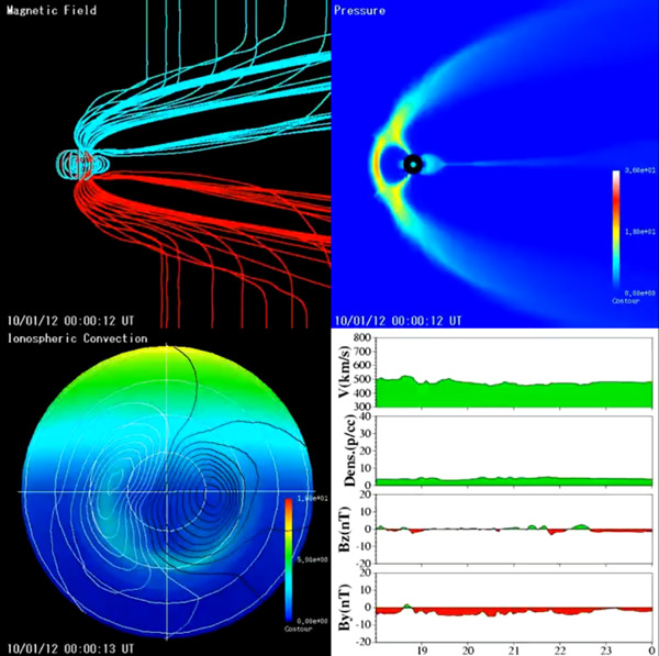 Magnetic Field Doomsday 2012 Nibiru Planet X End of the World