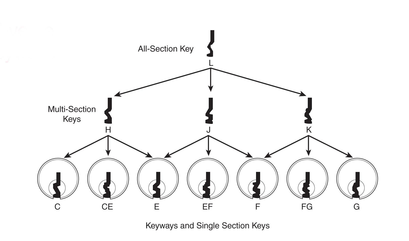 hight resolution of lock picking 101 forum u2022 how to pick locks locksport locksmithing american lock picking diagram