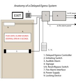 door hardware wiring diagram wiring diagram name door security devices wiring diagrams [ 1000 x 1000 Pixel ]