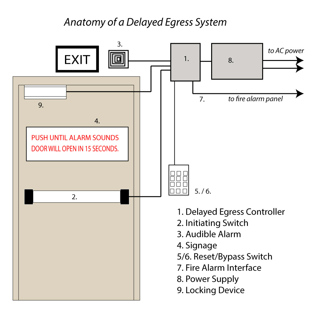 hight resolution of door hardware wiring diagram wiring diagram name door security devices wiring diagrams
