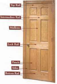 A complete guide to interior doors types, components ...