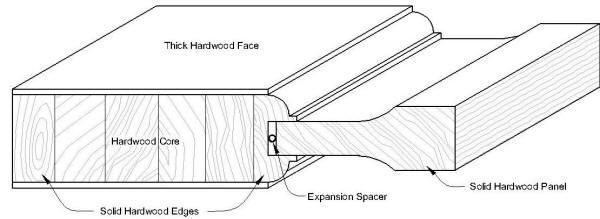 Door Cross Sections for solid wood doors and veneer doors