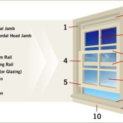 Parts Of A Window Frame Diagram Leviton Phone Jack Wiring Replacement Windows An Anatomy Lesson
