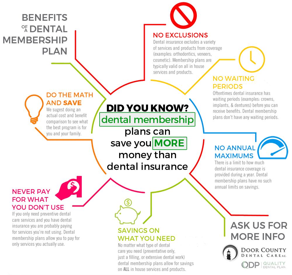 How Dental Membership Plans Can Save You More Money Than Dental