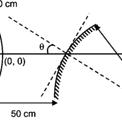 ray diagram of convex lens and concave mirror [ 1417 x 668 Pixel ]
