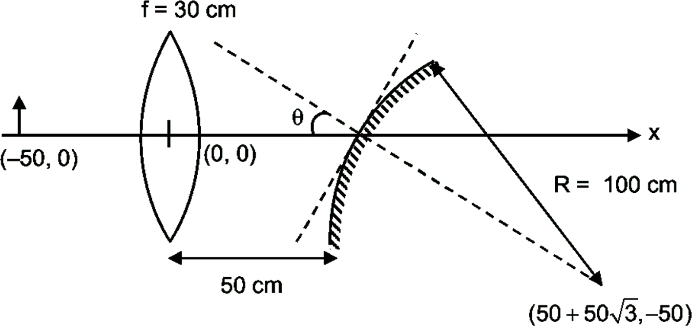 hight resolution of ray diagram of convex lens and concave mirror