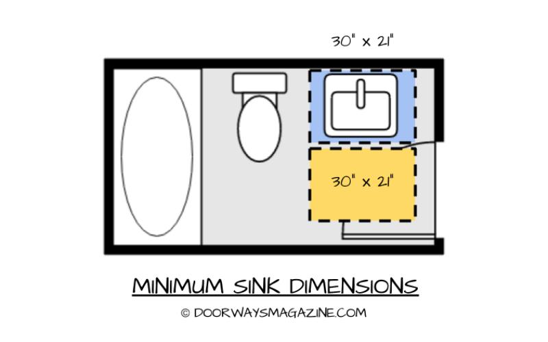 Bathroom Dimensions For Toilets Sinks Showers And Bathtubs Doorways Magazine