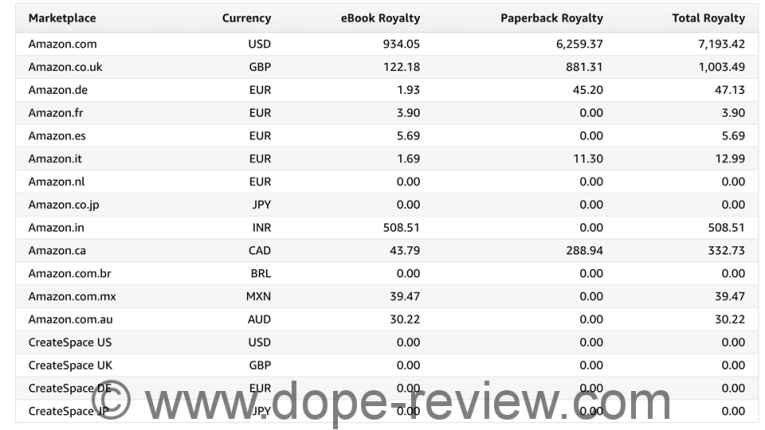 Word Profits Review