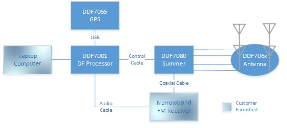 GPS addition to mobile radio direction finders