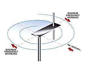 doppler principle of operation