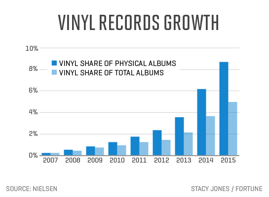 vinyl records growth