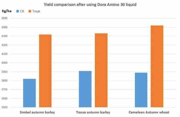Field trial of Dora Amino 30 liquid
