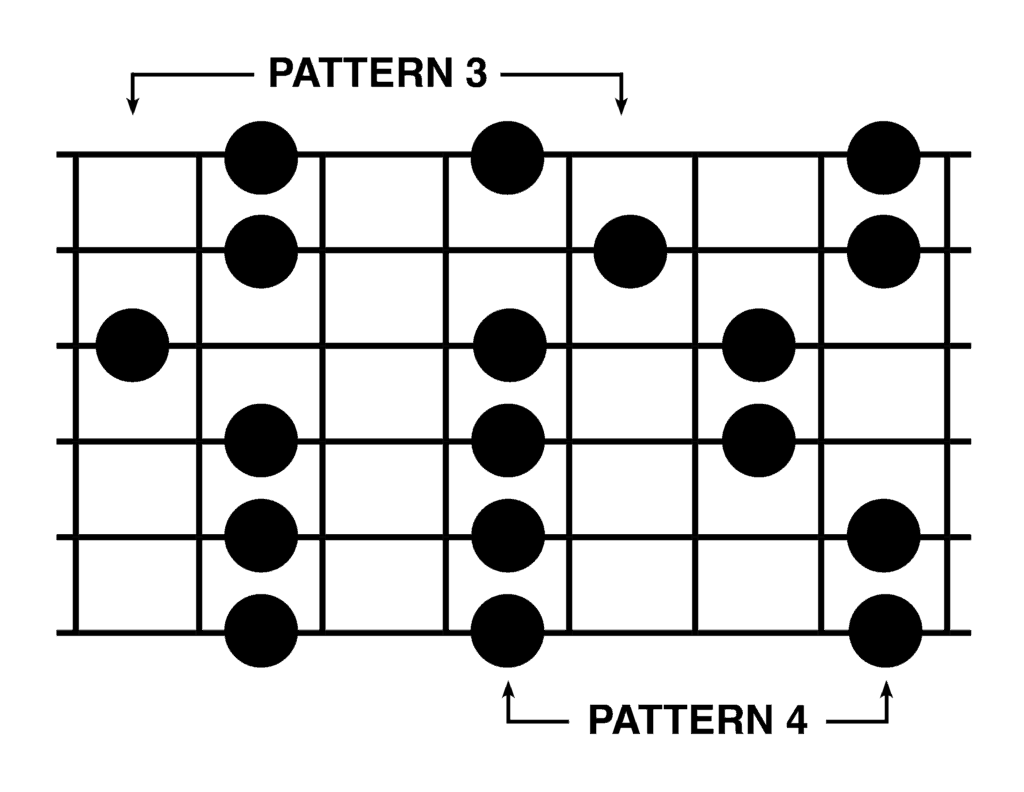 Five Major Pentatonic Scale Patterns On The Guitar
