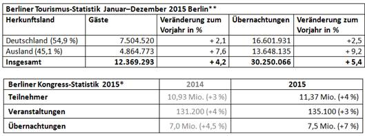 berlin besucherstatistik 2015