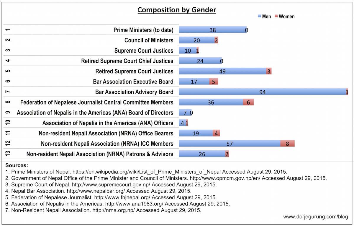 gender breakdown bar graph final-resized