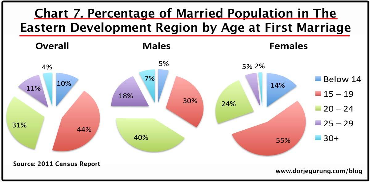 7. marriage age - eastern dev region population
