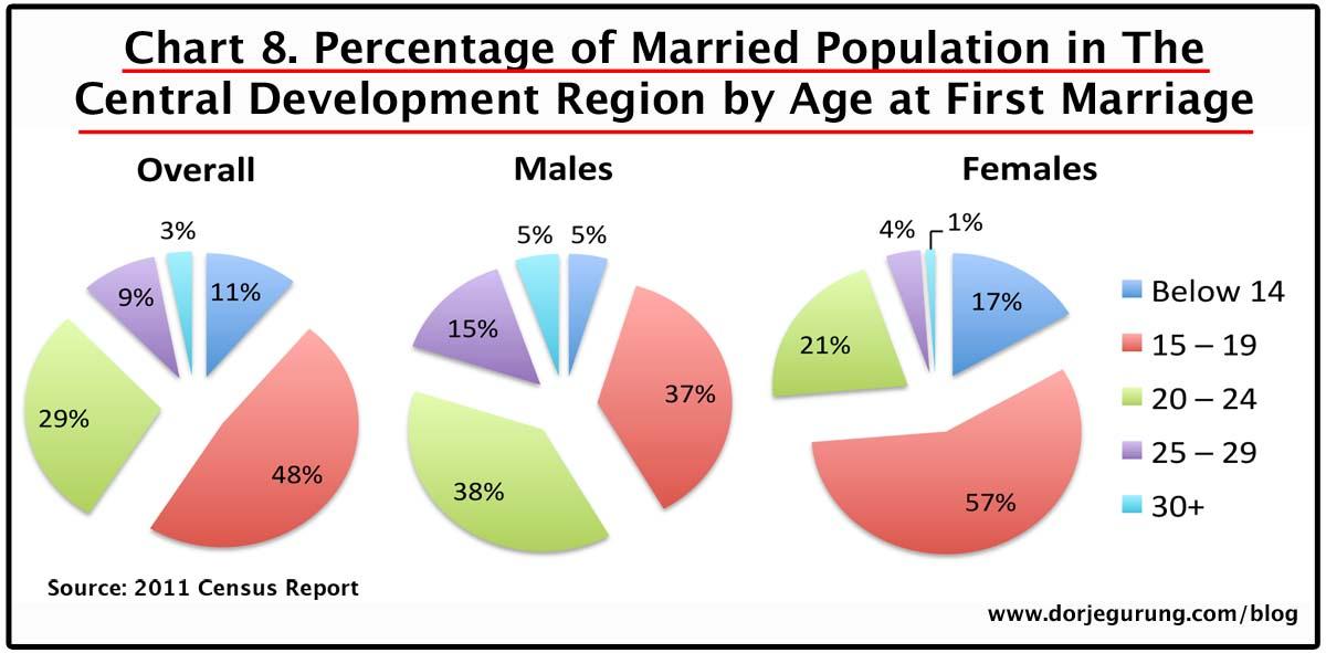 8. marriage age - central dev region population