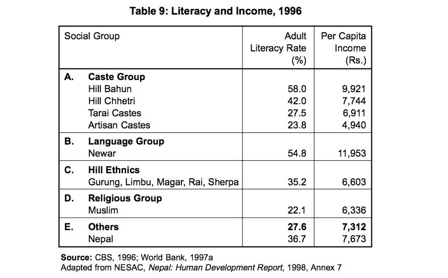 caste-literacy-income-1996