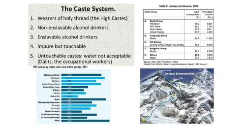 Caste Hierarchy, False-equivalence Argument, and Mount Everest