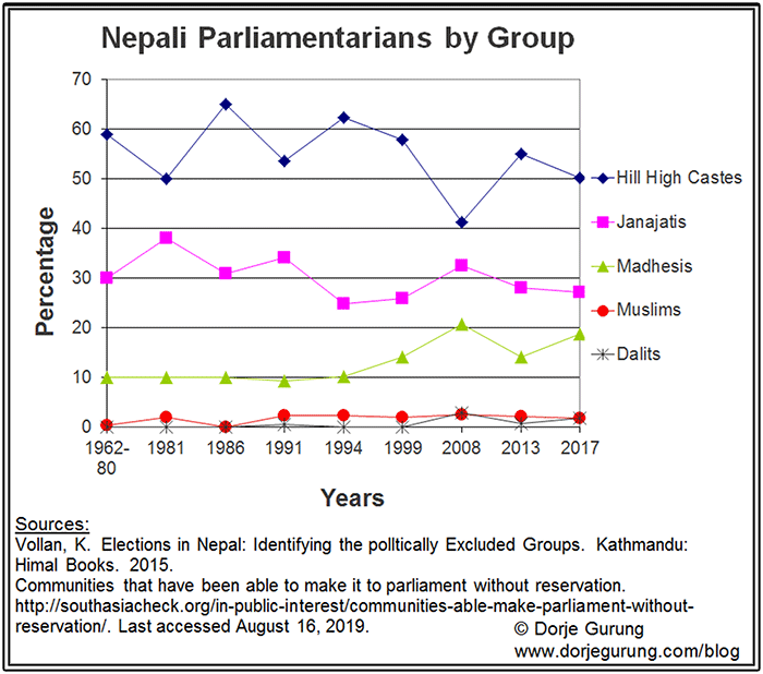 Breakdown of Parliamentarians over the years