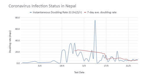 Coronavirus Pandemic in Nepal: No Strategy…So Say The Charts