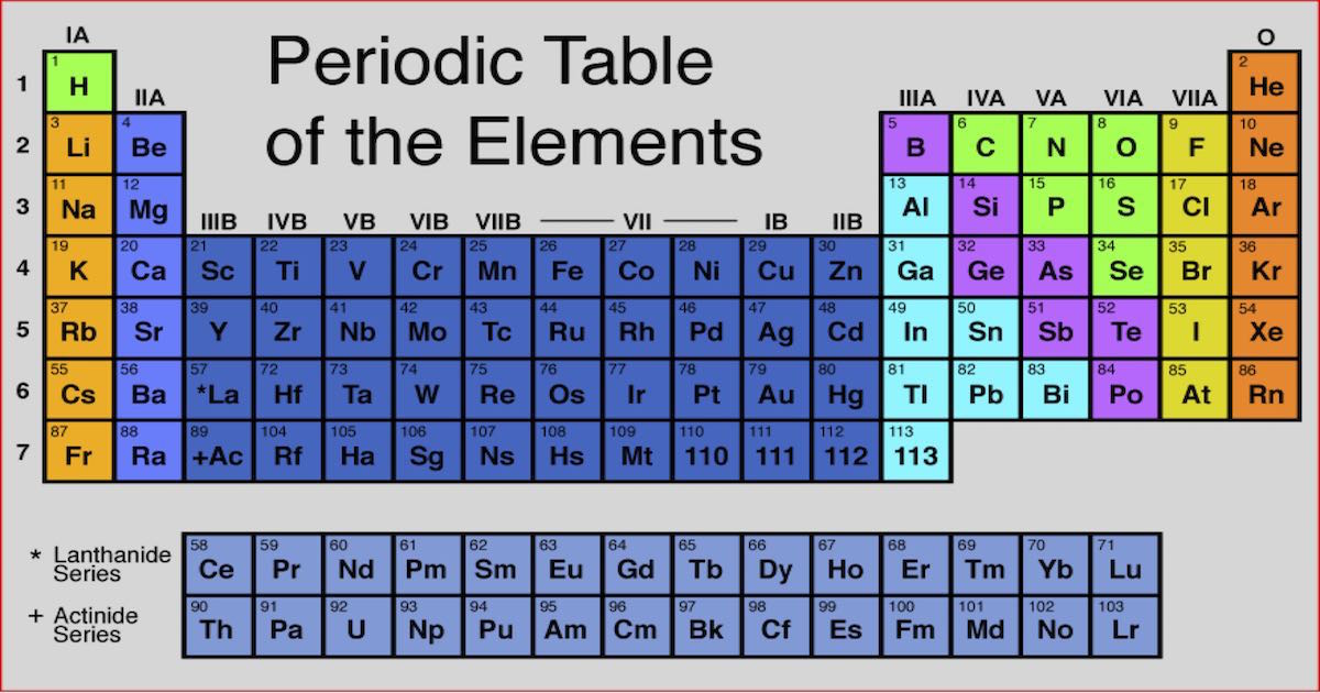The Periodic Table-feat image