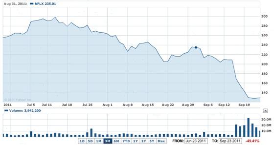 Netflix Stock (9-23-11)