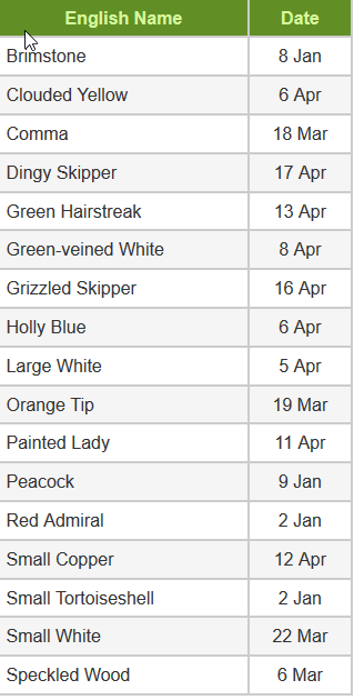 List showing dates of first sightings of various butterfly species