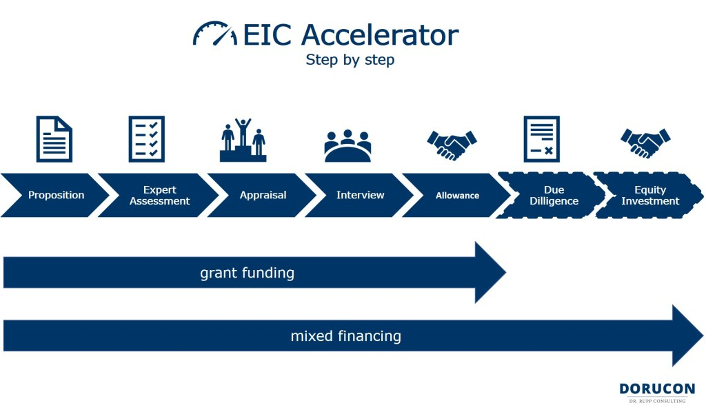 EIC Accelerator - Step by step