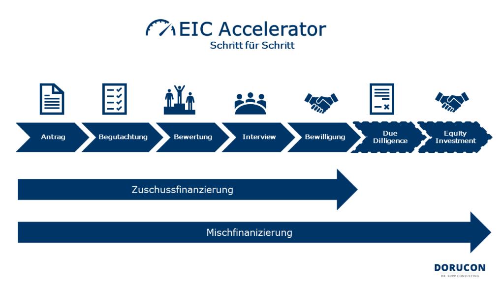 EIC Accelerator - Das neue SME-Instrument_Übersicht über das Antragsverfahren un dden Ablauf im EIC Acelerator-DORUCON