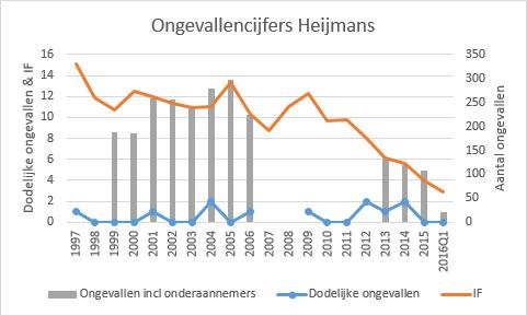 Ongeval cijfers Heijmans 20 jaar