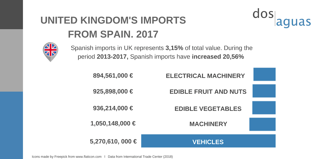 Dos Aguas Blog- United Kingdom imports from Spain 2017