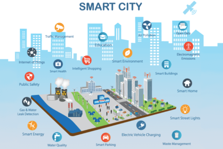 Blog Dos Aguas- Smart Cities